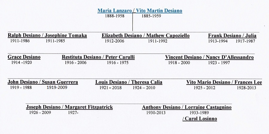 Francesco Lanzara Descendant Chart 3
