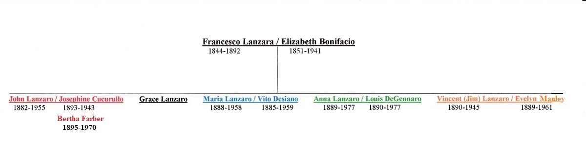 Francesco Lanzara Descendant Chart 1