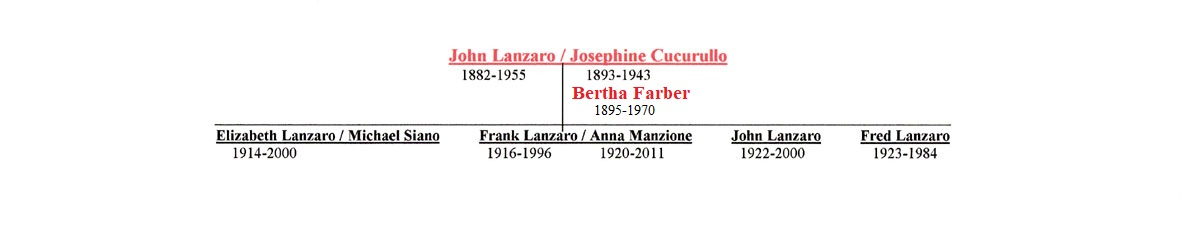 Francesco Lanzara Descendant Chart 2