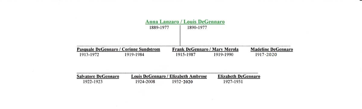 Francesco Lanzara Descendant Chart 4